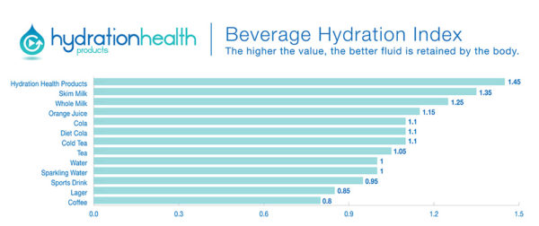 Hydration Health - Beverage Hydration Index